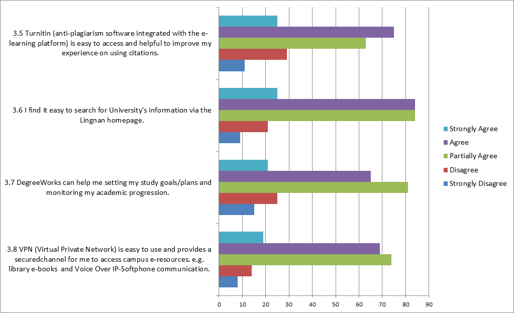 3.3.   INFORMATION SYSTEMS & APPLICATIONS survey result 2