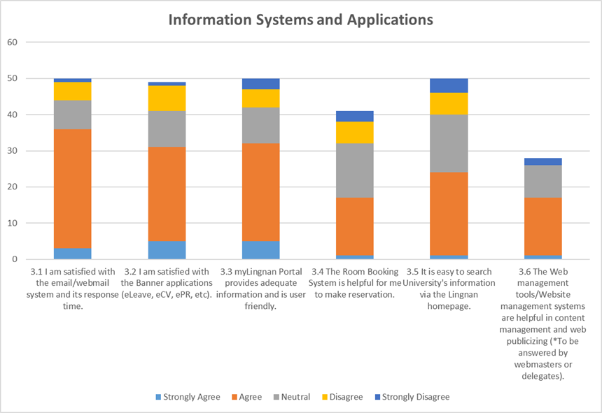 Information Systems and Applications