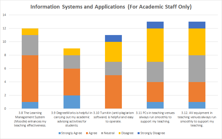 Information Systems and Applications (For Academic Staff Only)