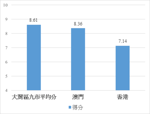 Joint survey of Lingnan University and South China University of Technology shows that Great Bay Area residents in Mainland China consider epidemic prevention is done better in mainland than in Hong Kong and Macau