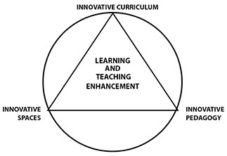 Teaching and Learning Enhancement