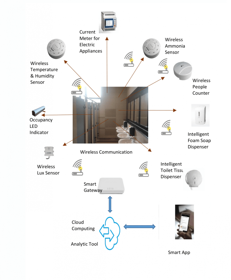 Smart Toilet: An AIoT Based Predictive Maintenance Solution