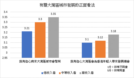 LU study shows psychological distance reduces Hong Kong working adults' intention to live in GBA cities